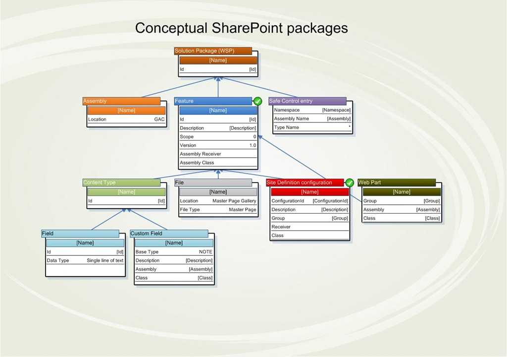 Sharepoint 2010 Visio Diagrams Basic Guide Wiring Diagram