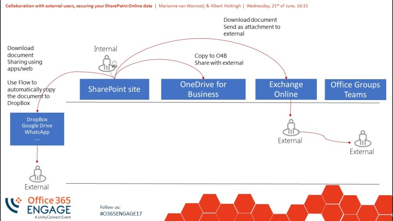 Office365Engage_SafeExternalSharing_WanrooijAndHoitingh