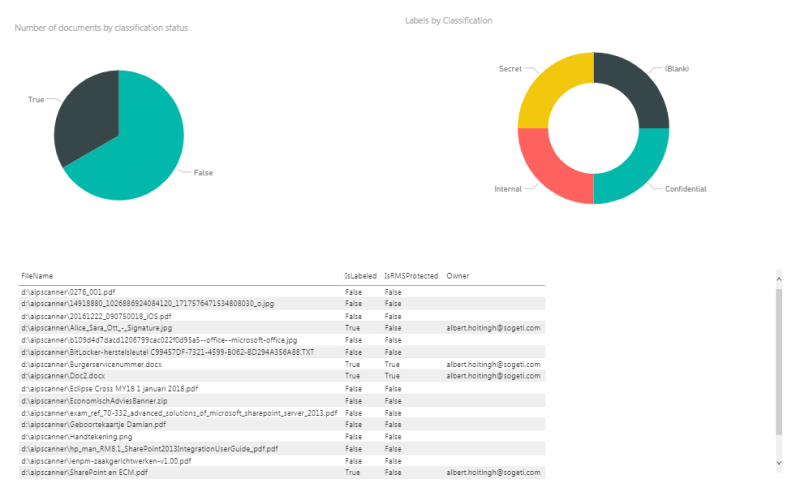 Quick and dirty AzureIP dashboard – AlbertHoitingh Com